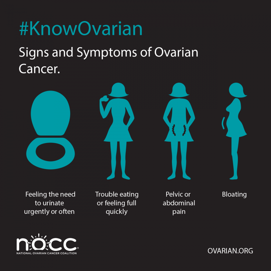 What Is Ovarian Cancer Ob Gyn Associates Obstetric And Gynecologic Services In The Iowa City And Coralville Area
